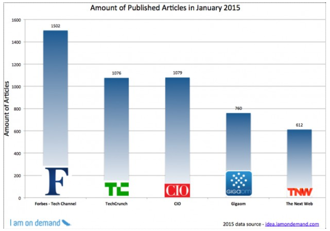forbes publication frequency