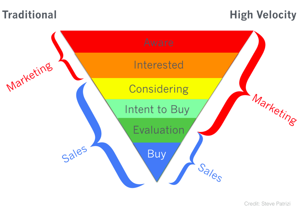 content marketing benefits funnel