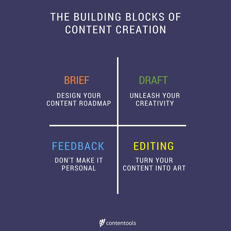 content production building blocks